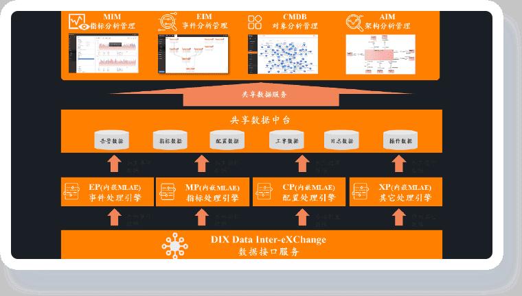 能源智慧园区解决方案-智慧园区复杂数据处理