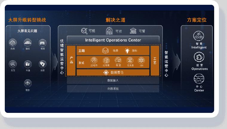 智慧运营中心解决方案-IOC助力大屏转型升级