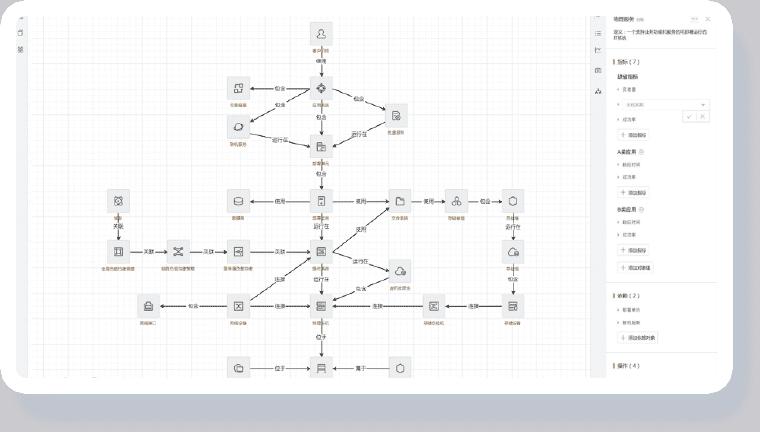 电网能源IT运维解决方案-构建数据统一管理模型能力