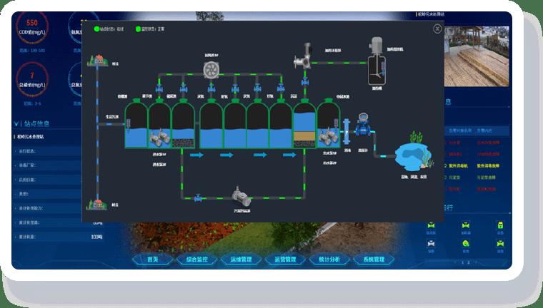 污水处理可视化解决方案-工艺仿真 提升认知