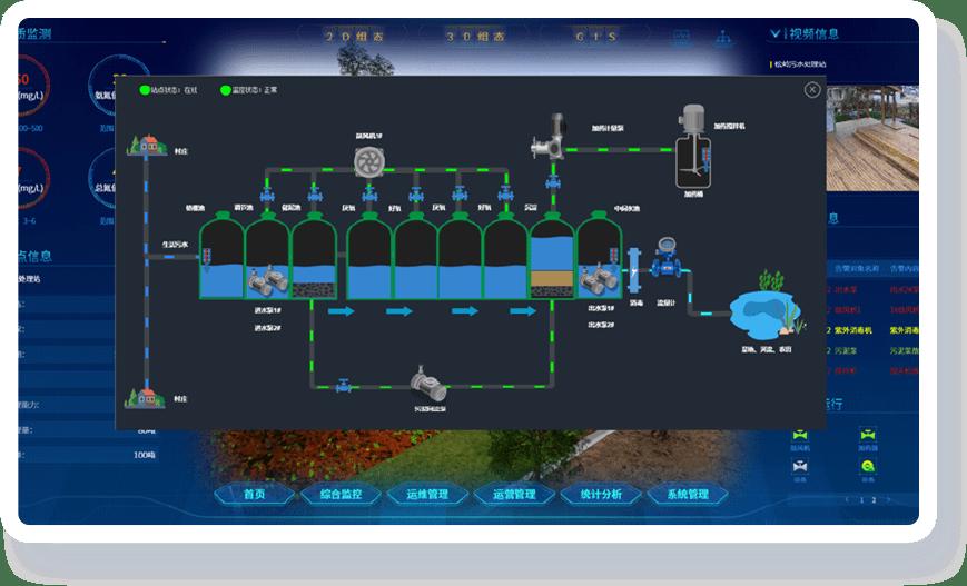 污水处理可视化解决方案-案例